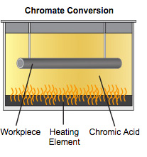 Chromate Conversion