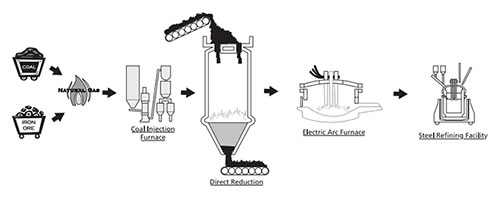 Steel Making: Direct Reduction Method